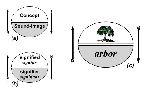 Saussure's schema of the sign from: http://massthink.wordpress.com/